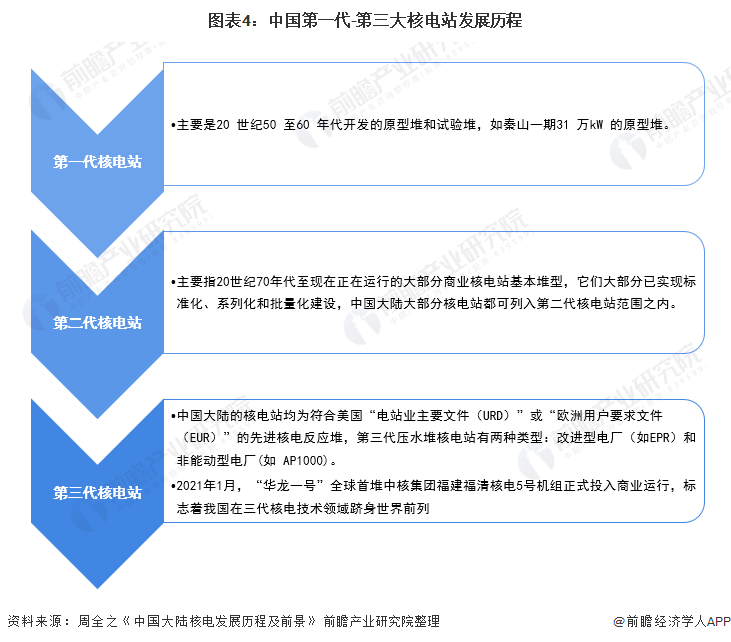图表4:中国第一代-第三大核电站发展历程