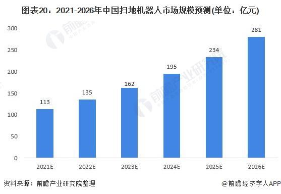 圖表20:2021-2026年中國掃地機器人市場規模預測(單位:億元)