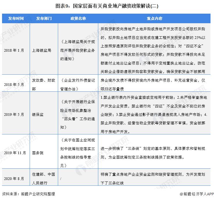 圖表9:國家層面有關商業地產融資政策解讀(二)