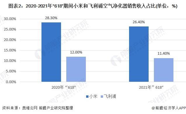 """圖表2:2020-2021年""""618""""期間小米和飛利浦空氣凈化器銷售收入占比(單位:%)"""