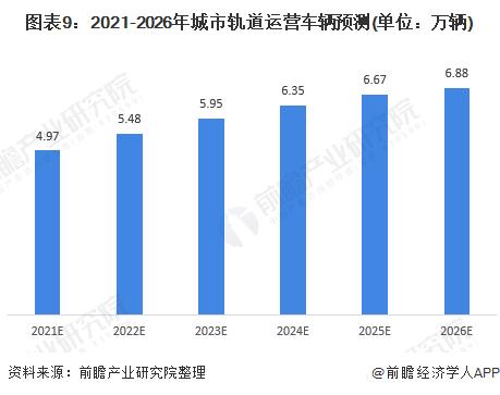 圖表9:2021-2026年城市軌道運營車輛預測(單位:萬輛)