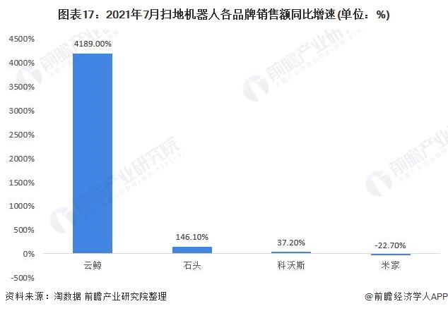 圖表17:2021年7月掃地機器人各品牌銷售額同比增速(單位:%)