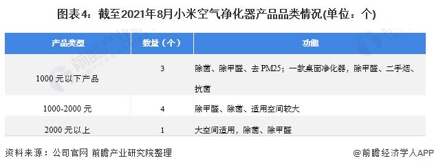 圖表4:截至2021年8月小米空氣凈化器產品品類情況(單位:個)