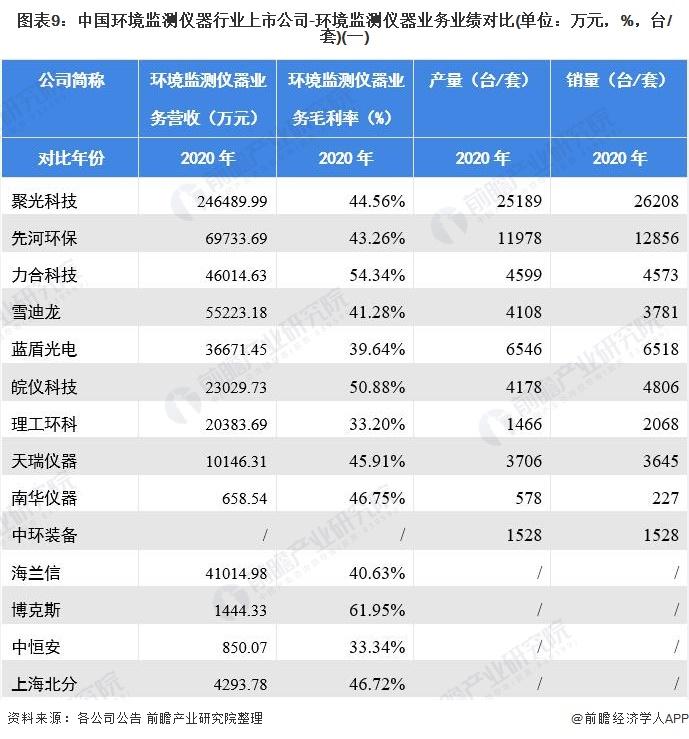 圖表9:中國環境監測儀器行業上市公司-環境監測儀器業務業績對比(單位:萬元,%,臺/套)(一)