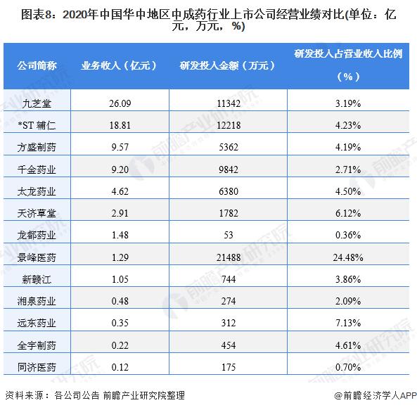 圖表8:2020年中國華中地區中成藥行業上市公司經營業績對比(單位:億元,萬元,%)