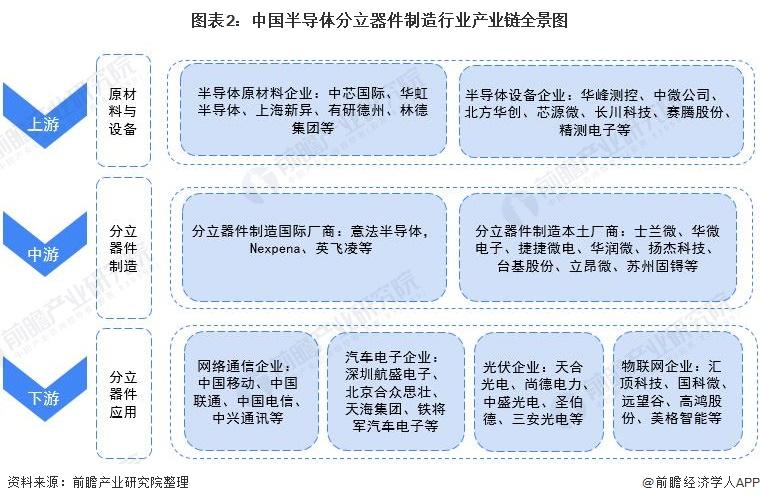 图表2:中国半导体分立器件制造行业产业链全景图