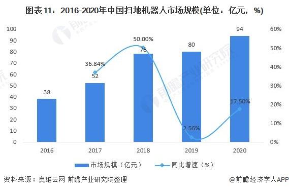 圖表11:2016-2020年中國掃地機器人市場規模(單位:億元,%)