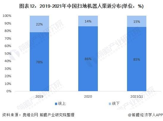 圖表12:2019-2021年中國掃地機器人渠道分布(單位:%)