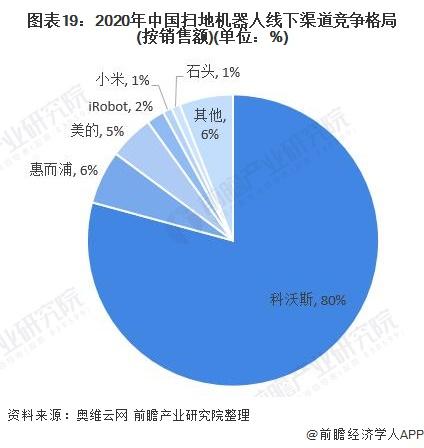 圖表19:2020年中國掃地機器人線下渠道競爭格局(按銷售額)(單位:%)