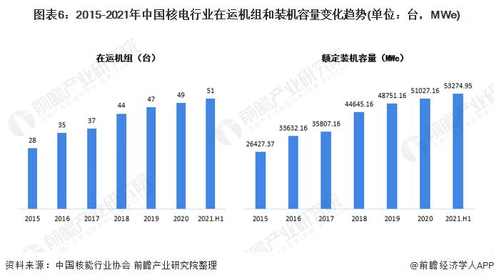 图表6:2015-2021年中国核电行业在运机组和装机容量变化趋势(单位:台,MWe)