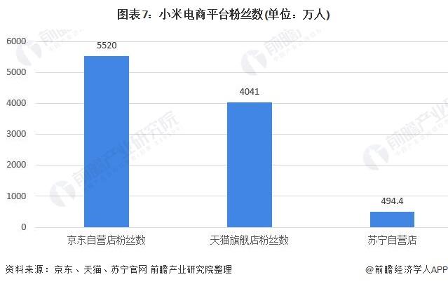 圖表7:小米電商平臺粉絲數(單位:萬人)