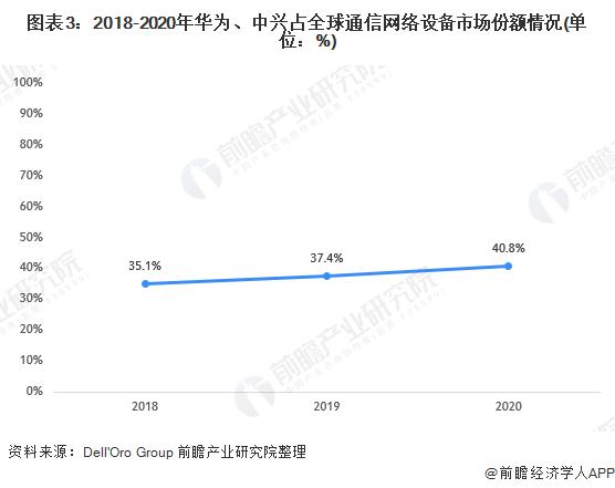 图表3:2018-2020年华为、中兴占全球通信网络设备市场份额情况(单位:%)