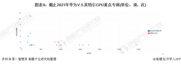 图表9:截止2021年华为V.S.英特尔CPU重点专利(单位:项,次)
