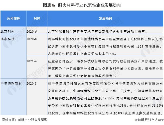 图表6:耐火材料行业代表性企业发展动向