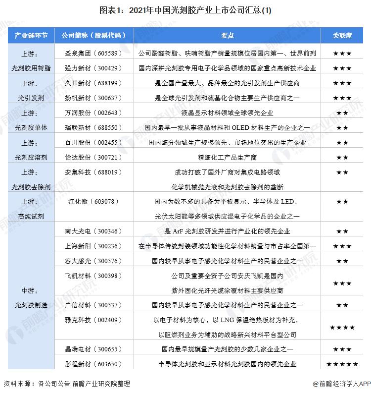 图表1:2021年中国光刻胶产业上市公司汇总(1)