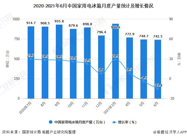 2020-2021年6月中国家用电冰箱月度产量统计及增长情况
