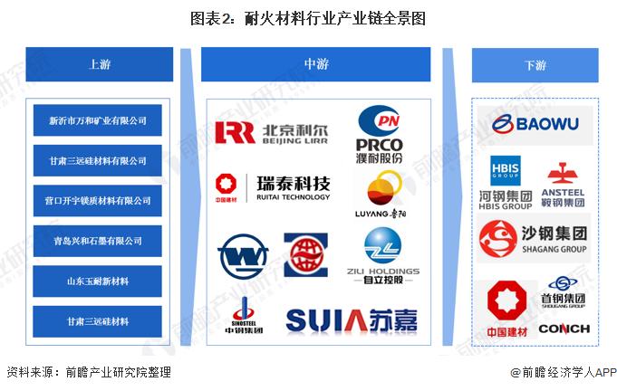 图表2:耐火材料行业产业链全景图