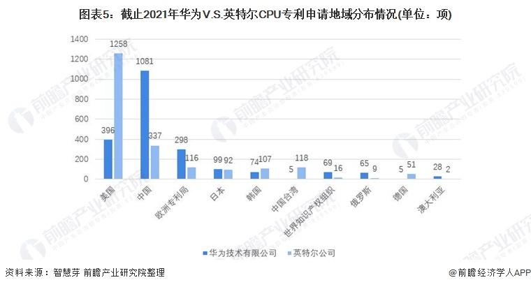 图表5:截止2021年华为V.S.英特尔CPU专利申请地域分布情况(单位:项)