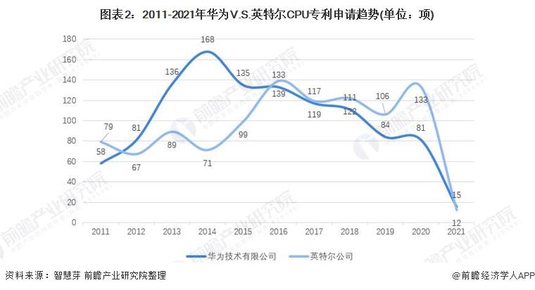 图表2:2011-2021年华为V.S.英特尔CPU专利申请趋势(单位:项)