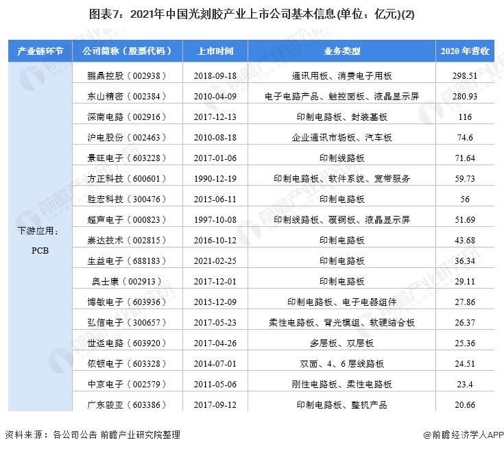 图表7:2021年中国光刻胶产业上市公司基本信息(单位:亿元)(2)