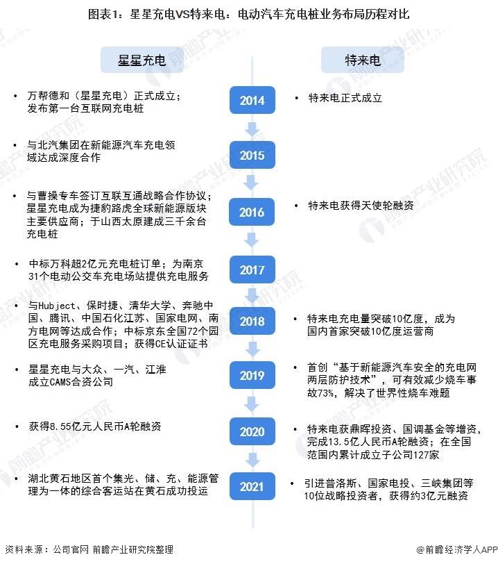 图表1:星星充电VS特来电:电动汽车充电桩业务布局历程对比