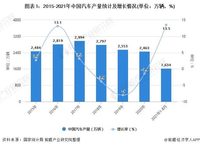 图表1:2015-2021年中国汽车产量统计及增长情况(单位:万辆,%)