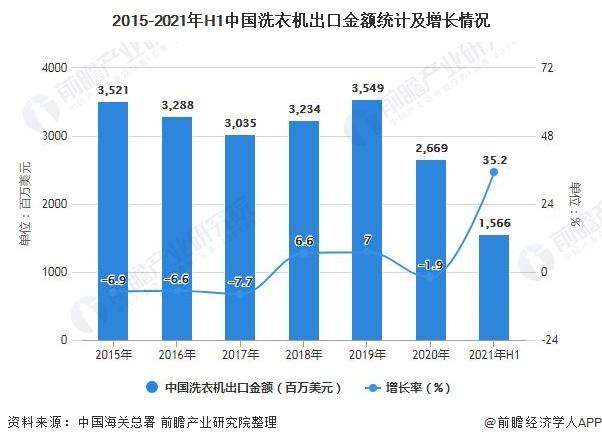2015-2021年H1中国洗衣机出口金额统计及增长情况