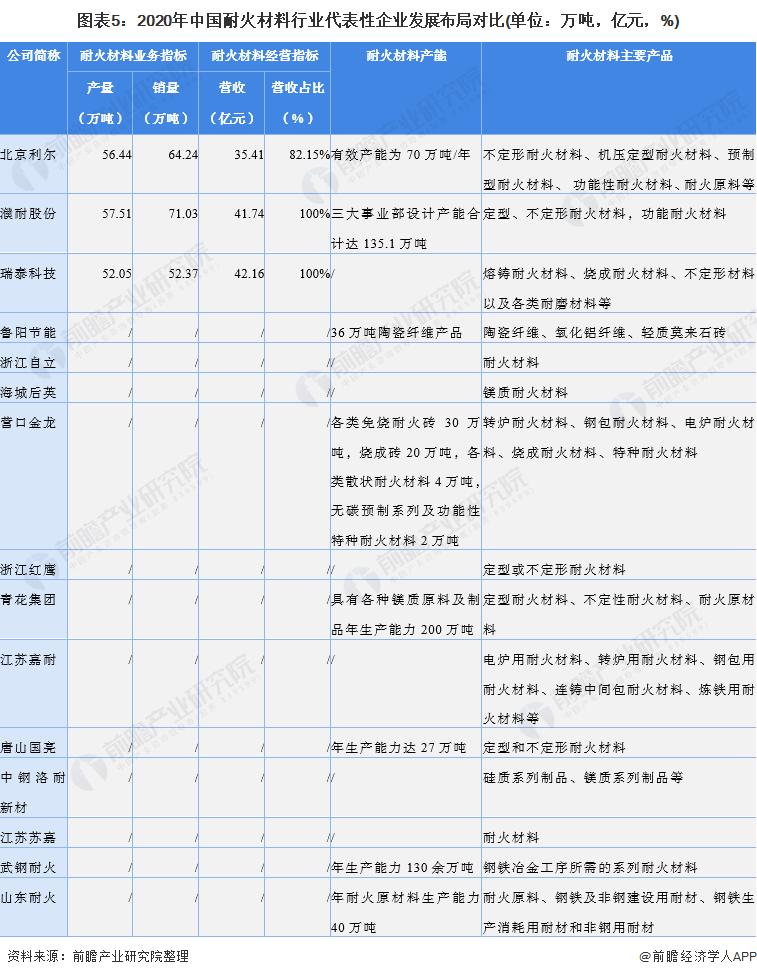 图表5:2020年中国耐火材料行业代表性企业发展布局对比(单位:万吨,亿元,%)