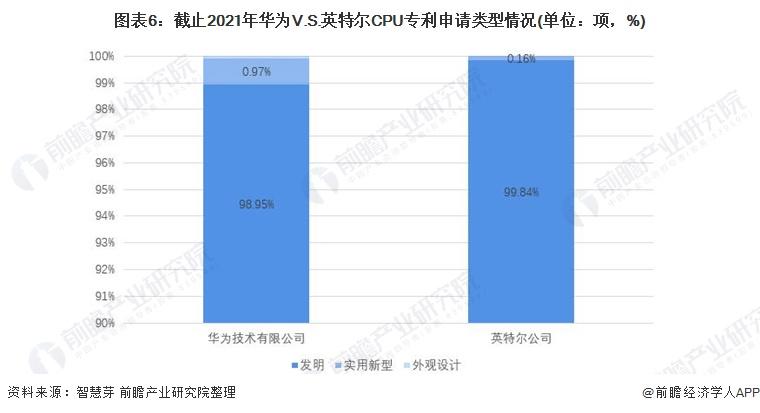 图表6:截止2021年华为V.S.英特尔CPU专利申请类型情况(单位:项,%)