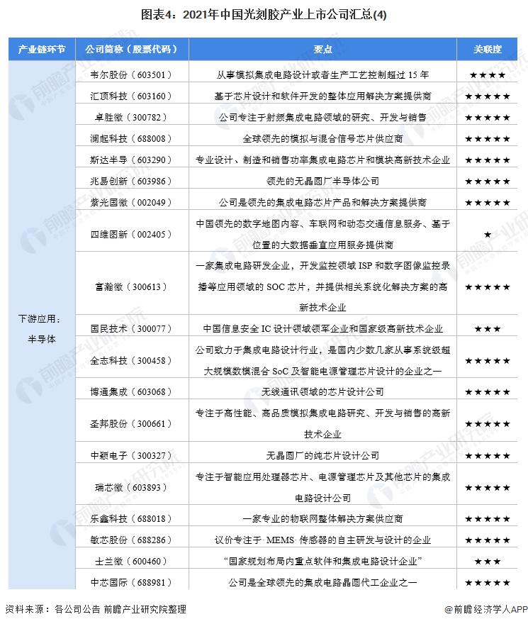 图表4:2021年中国光刻胶产业上市公司汇总(4)