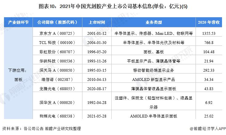 图表10:2021年中国光刻胶产业上市公司基本信息(单位:亿元)(5)