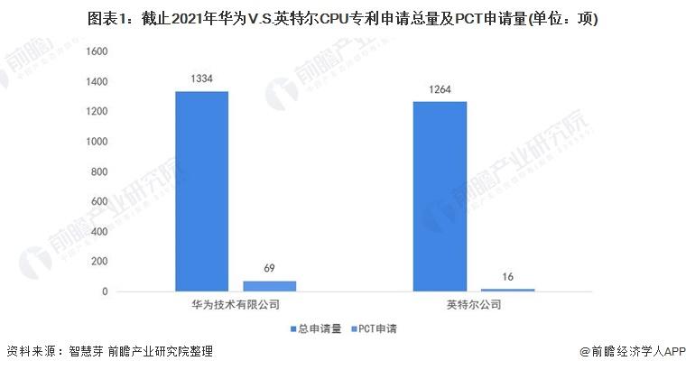 图表1:截止2021年华为V.S.英特尔CPU专利申请总量及PCT申请量(单位:项)