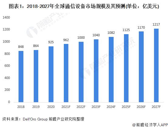 图表1:2018-2027年全球通信设备市场规模及其预测(单位:亿美元)