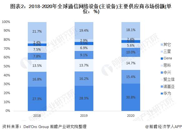 图表2:2018-2020年全球通信网络设备(主设备)主要供应商市场份额(单位:%)