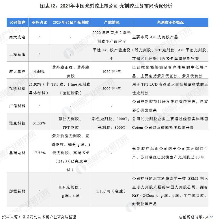 图表12:2021年中国光刻胶上市公司-光刻胶业务布局情况分析