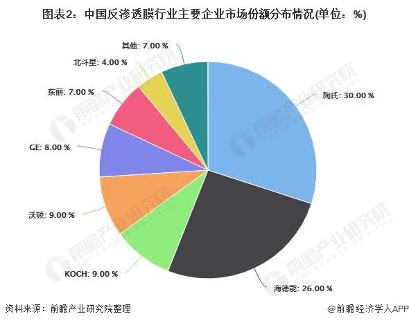 图表2:中国反渗透膜行业主要企业市场份额分布情况(单位:%)