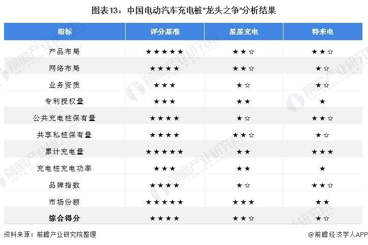 """图表13:中国电动汽车充电桩""""龙头之争""""分析结果"""
