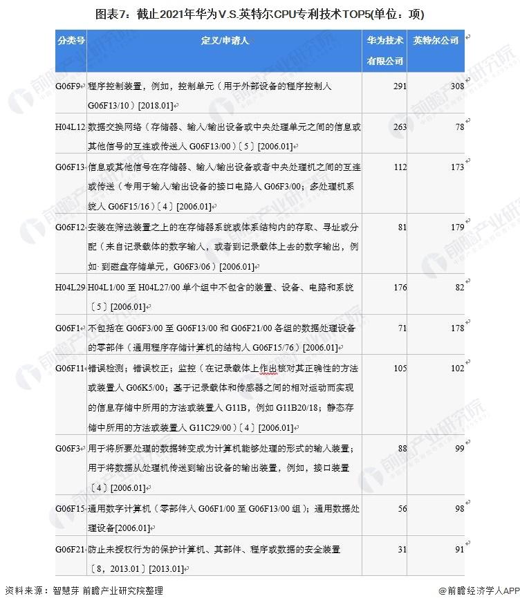 图表7:截止2021年华为V.S.英特尔CPU专利技术TOP5(单位:项)