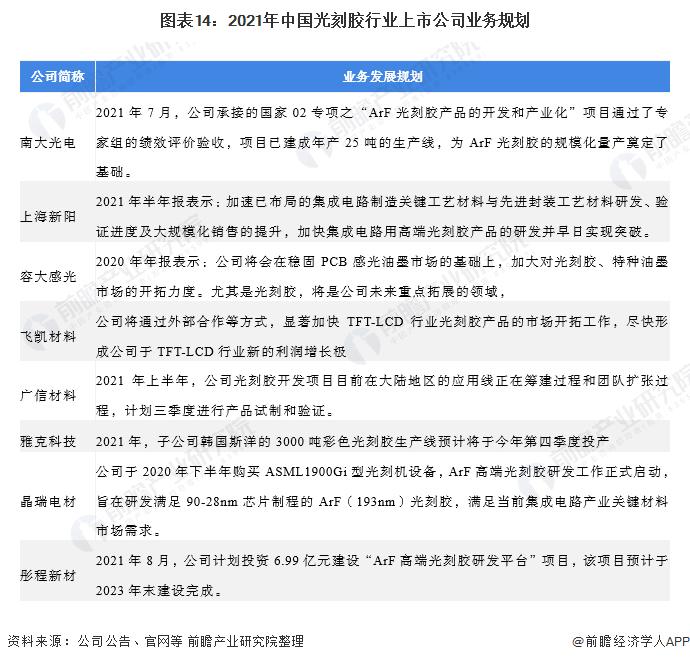 图表14:2021年中国光刻胶行业上市公司业务规划
