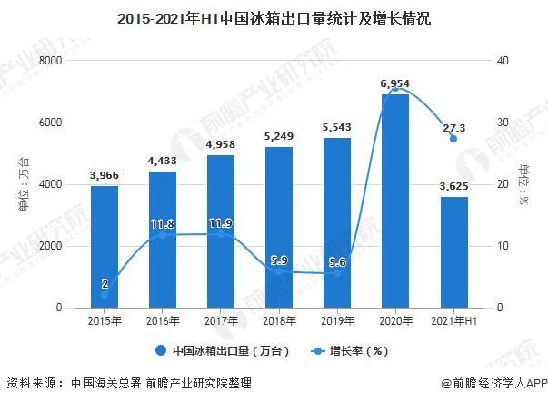 2015-2021年H1中国冰箱出口量统计及增长情况