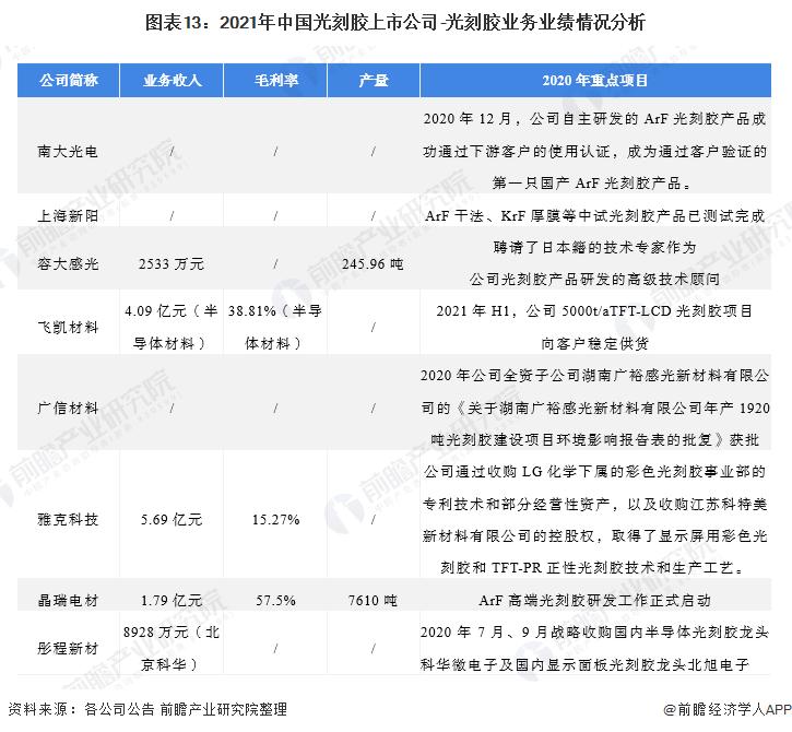 图表13:2021年中国光刻胶上市公司-光刻胶业务业绩情况分析