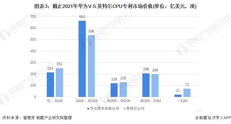 图表3:截止2021年华为V.S.英特尔CPU专利市场价值(单位:亿美元,项)