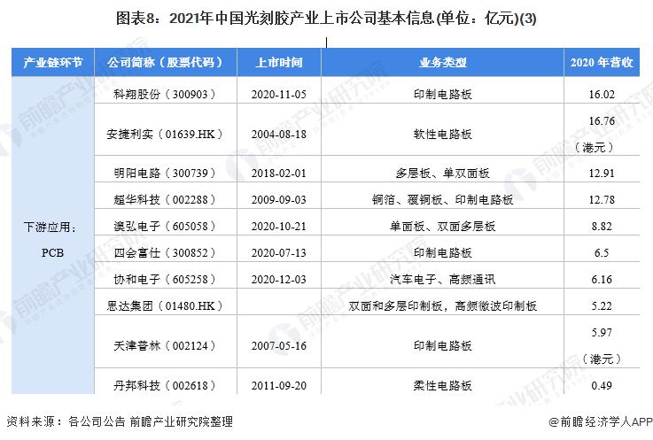 图表8:2021年中国光刻胶产业上市公司基本信息(单位:亿元)(3)