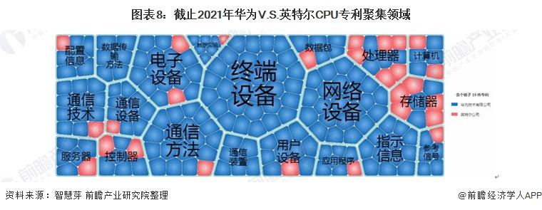 图表8:截止2021年华为V.S.英特尔CPU专利聚集领域