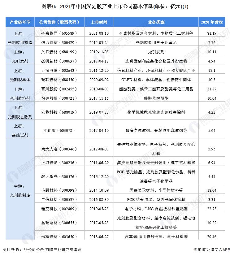 图表6:2021年中国光刻胶产业上市公司基本信息(单位:亿元)(1)