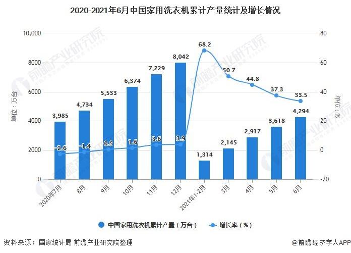 2020-2021年6月中国家用洗衣机累计产量统计及增长情况