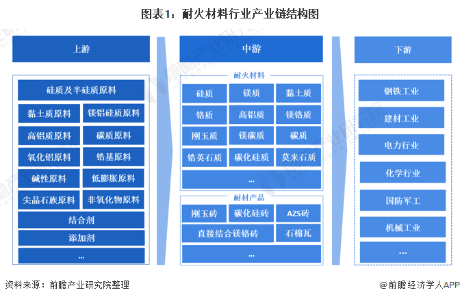 图表1:耐火材料行业产业链结构图