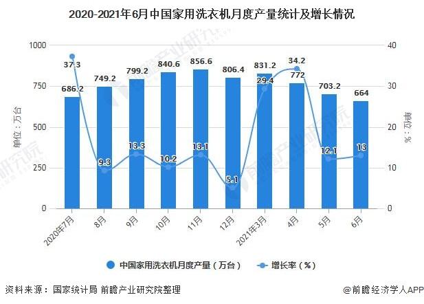 2020-2021年6月中国家用洗衣机月度产量统计及增长情况