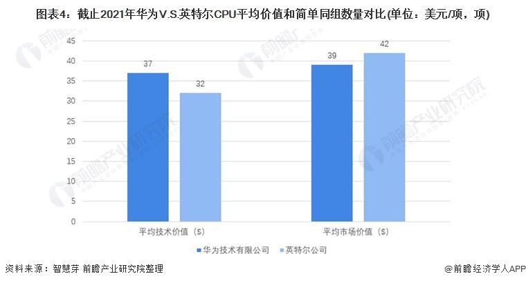 图表4:截止2021年华为V.S.英特尔CPU平均价值和简单同组数量对比(单位:美元/项,项)