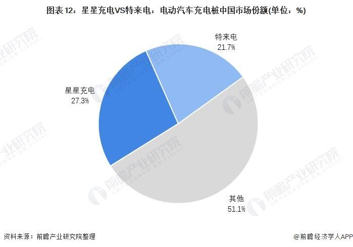 图表12:星星充电VS特来电:电动汽车充电桩中国市场份额(单位:%)